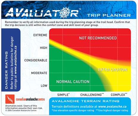 Avaluator card Trip Planner is a useful backcountry trip planning tool